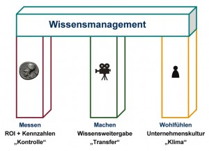 Wissensmanagement 3-Säulen Modell